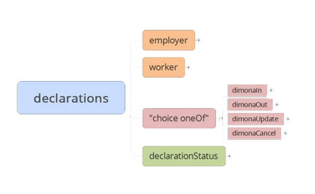 Dimona declarations that are automatically created and sent to Dimona when an employee contract is created.